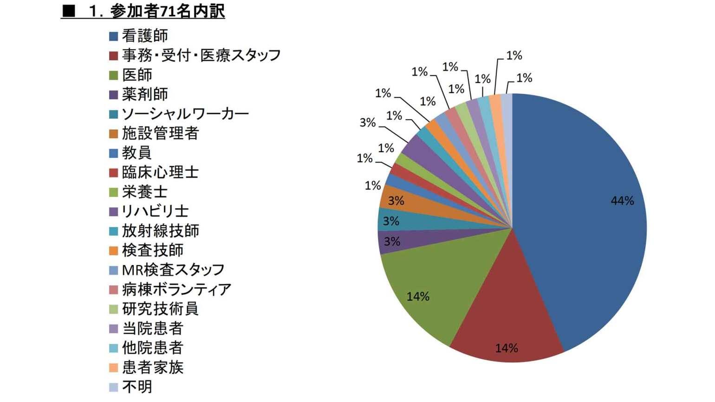 questionnaire01b